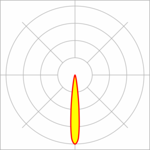 curva fotométrica 15°