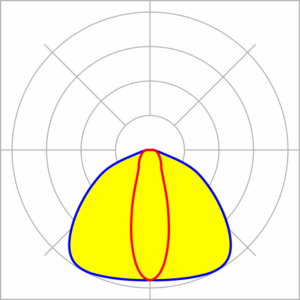 curva fotométrica oval pasillos