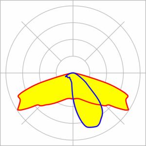 curva fotométrica tipo 2