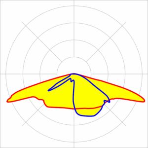 curva fotométrica tipo 3